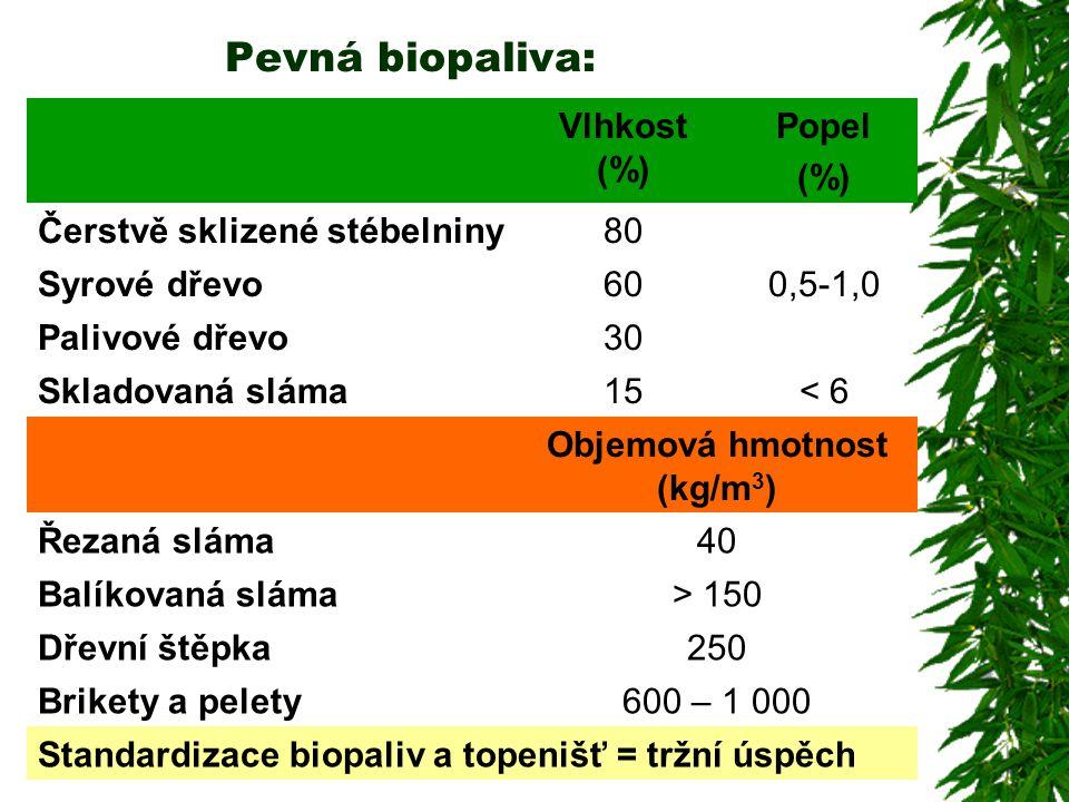 Pevná biopaliva: Vlhkost (%) Popel (%) Čerstvě sklizené stébelniny80 Syrové dřevo600,5-1,0 Palivové dřevo30 Skladovaná sláma15< 6 Objemová hmotnost (k