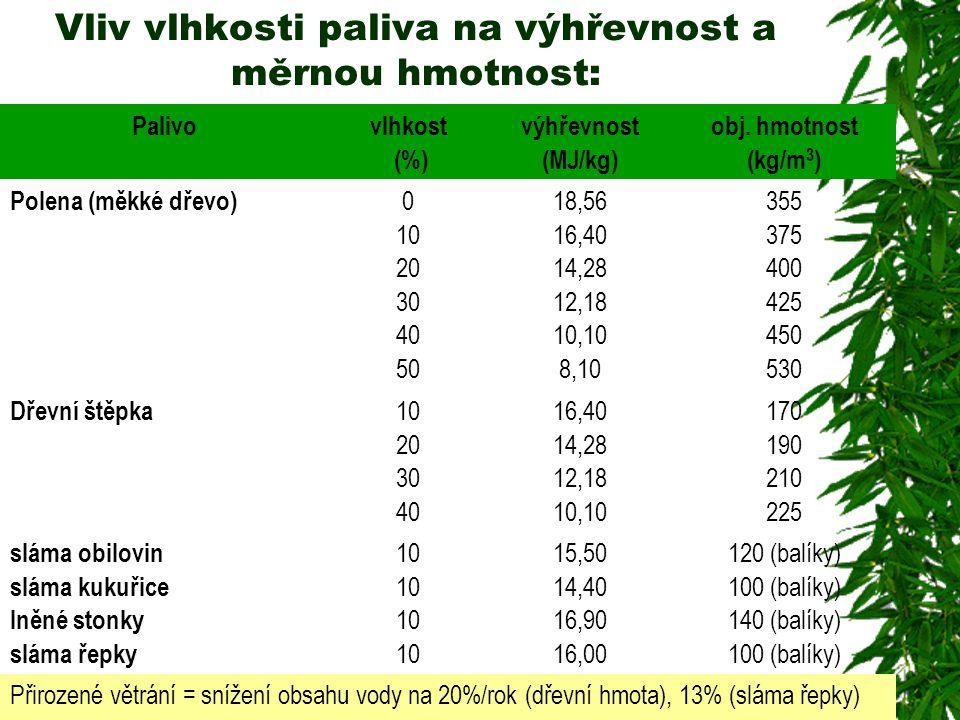 Vliv vlhkosti paliva na výhřevnost a měrnou hmotnost: Palivovlhkost (%) výhřevnost (MJ/kg) obj. hmotnost (kg/m 3 ) Polena (měkké dřevo) 0 10 20 30 40