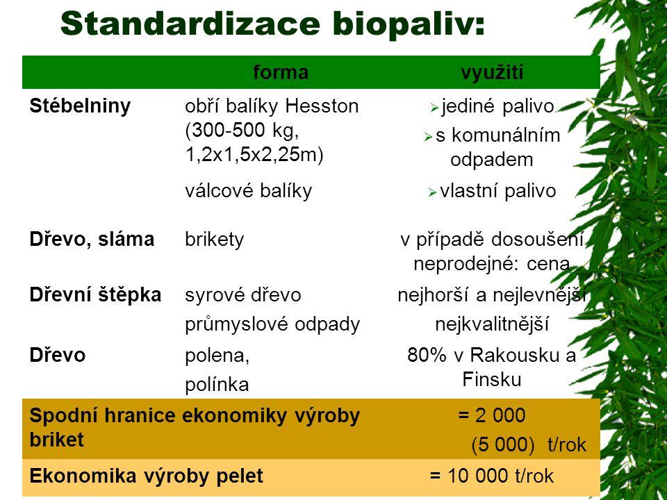 Standardizace biopaliv: formavyužití Stébelninyobří balíky Hesston (300-500 kg, 1,2x1,5x2,25m)  jediné palivo  s komunálním odpadem válcové balíky 