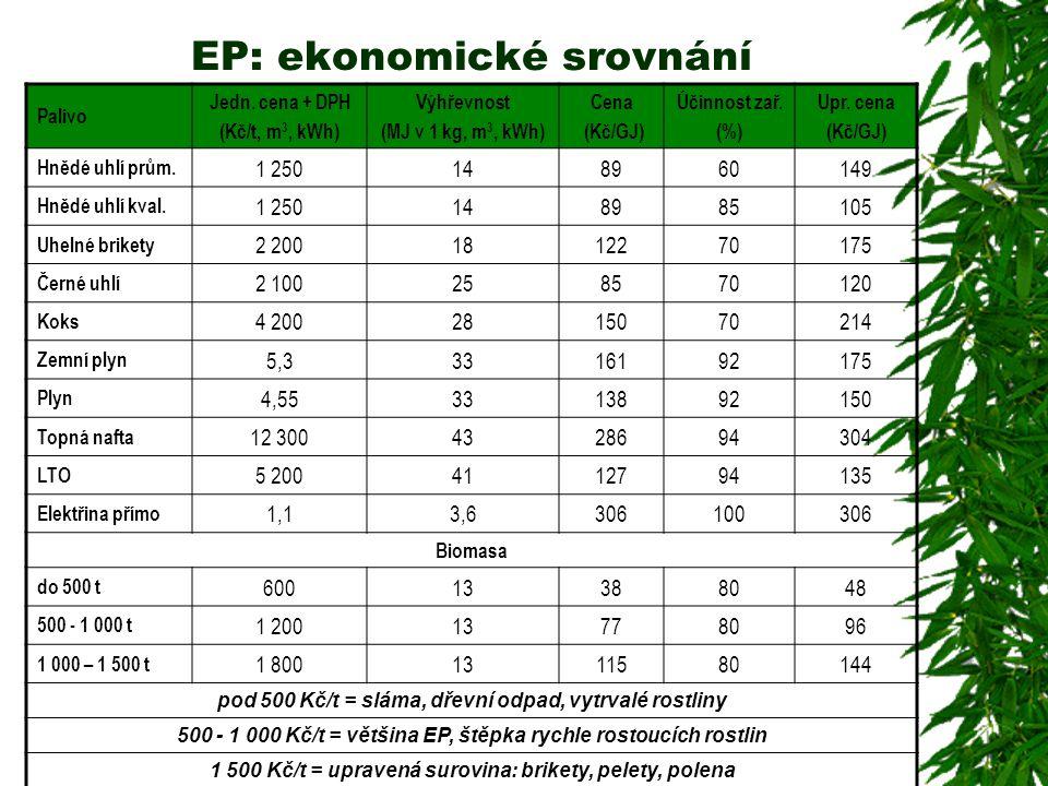 EP: ekonomické srovnání Palivo Jedn. cena + DPH (Kč/t, m 3, kWh) Výhřevnost (MJ v 1 kg, m 3, kWh) Cena (Kč/GJ) Účinnost zař. (%) Upr. cena (Kč/GJ) Hně