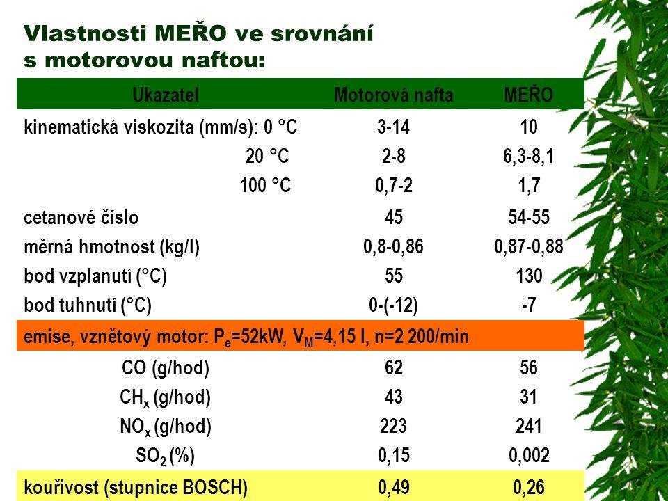 Vlastnosti MEŘO ve srovnání s motorovou naftou: UkazatelMotorová naftaMEŘO kinematická viskozita (mm/s): 0 °C 20 °C 100 °C 3-14 2-8 0,7-2 10 6,3-8,1 1