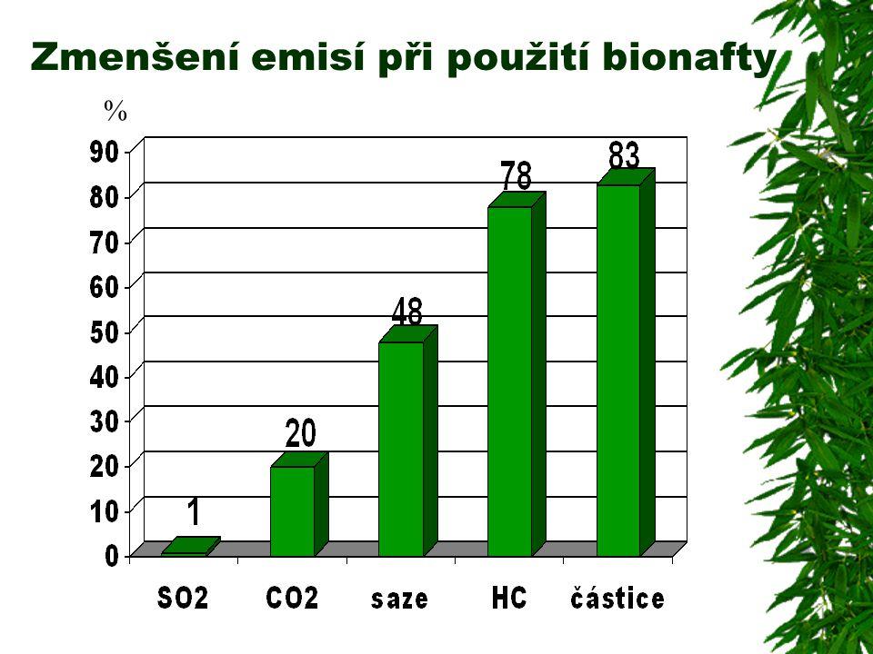Zmenšení emisí při použití bionafty %