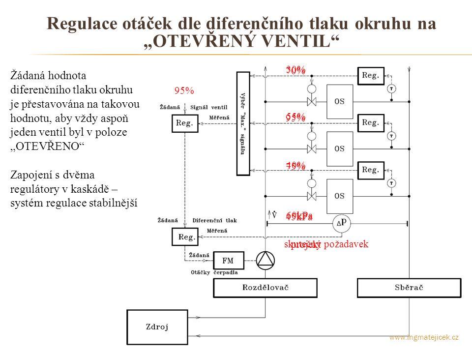 """Regulace otáček dle diferenčního tlaku okruhu na """"OTEVŘENÝ VENTIL"""" Žádaná hodnota diferenčního tlaku okruhu je přestavována na takovou hodnotu, aby vž"""