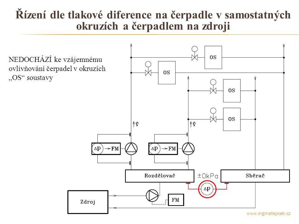 """Regulace otáček na """"OTEVŘENÝ VENTIL Otáčky čerpadla jsou přestavovány na takovou hodnotu, aby vždy aspoň jeden ventil byl v poloze """"OTEVŘENO Cíl: - NEMAŘÍ čerpací práci čerpadla škrcením u """"OS - ZAJISTÍ požadovaný průtok v """"OS - ELIMINUJE drobné nedostatky v systému rozvodů Podmínka: - NUTNÁ komunikace mezi regulátory """"OS a regulátorem čerpadla 70% 95% 75% 95% 30% 55% 40% www.ingmatejicek.cz"""