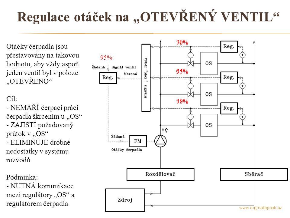 """Regulace otáček dle diferenčního tlaku okruhu na """"OTEVŘENÝ VENTIL Žádaná hodnota diferenčního tlaku okruhu je přestavována na takovou hodnotu, aby vždy aspoň jeden ventil byl v poloze """"OTEVŘENO Zapojení s dvěma regulátory v kaskádě – systém regulace stabilnější www.ingmatejicek.cz 30% 55% 40% 60kPa projekt 70% 95% 75% 45kPa skutečný požadavek 95%"""