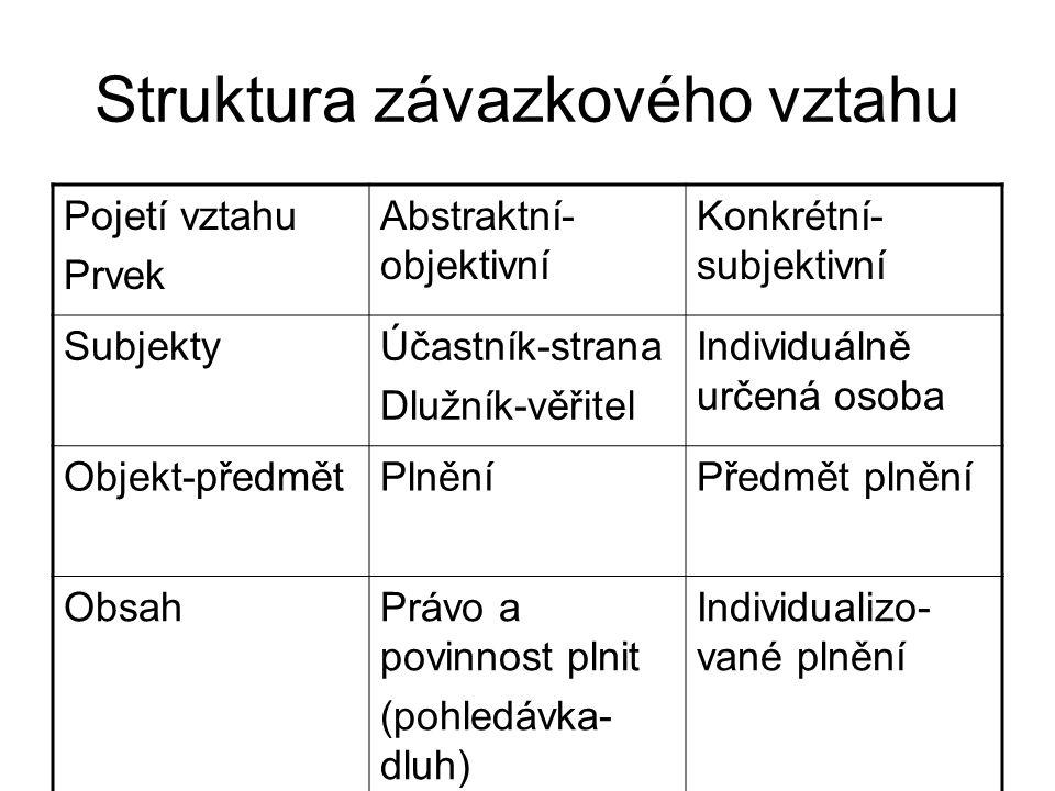 Struktura závazkového vztahu Pojetí vztahu Prvek Abstraktní- objektivní Konkrétní- subjektivní SubjektyÚčastník-strana Dlužník-věřitel Individuálně ur