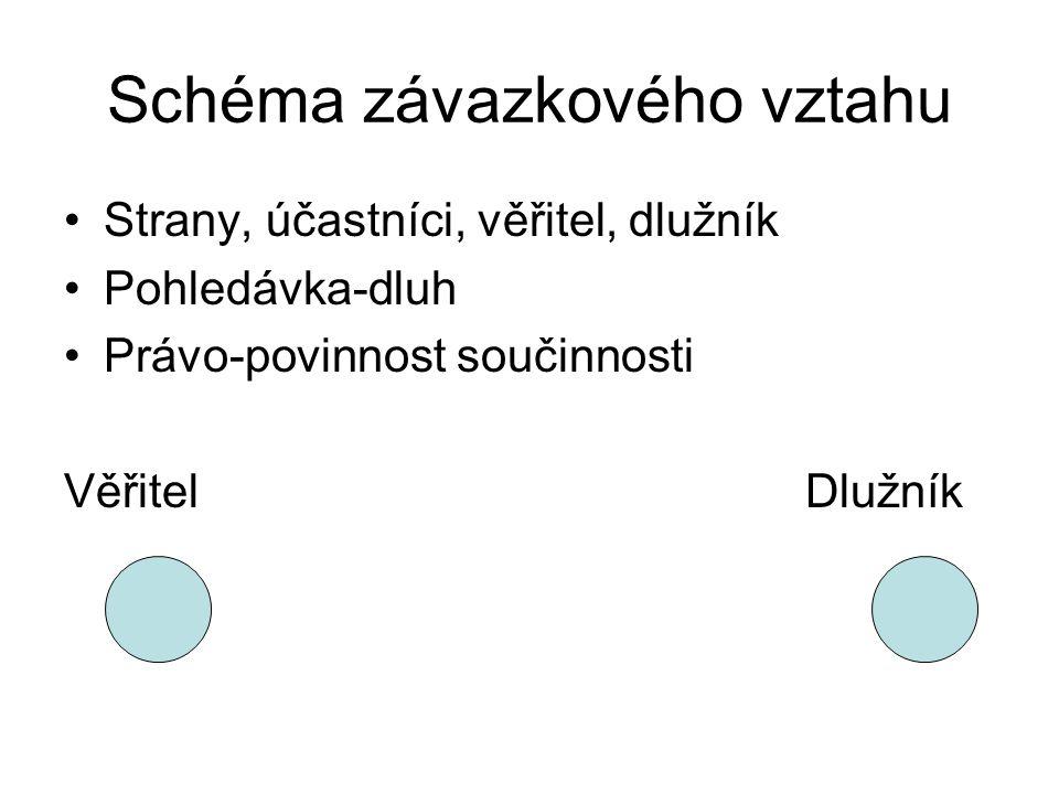 Schéma závazkového vztahu Strany, účastníci, věřitel, dlužník Pohledávka-dluh Právo-povinnost součinnosti VěřitelDlužník