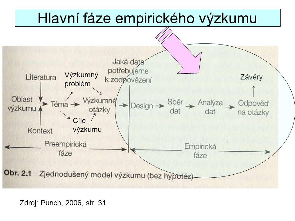 Hlavní fáze empirického výzkumu Zdroj: Punch, 2006, str. 31 Cíle výzkumu Výzkumný problém Závěry