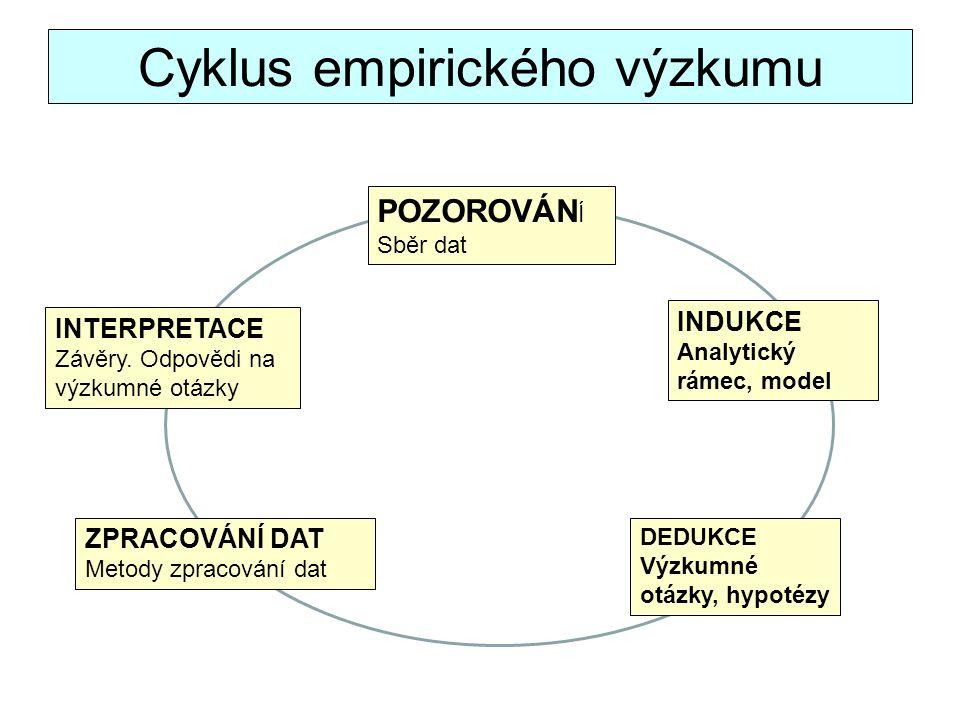 Cyklus empirického výzkumu INTERPRETACE Závěry. Odpovědi na výzkumné otázky DEDUKCE Výzkumné otázky, hypotézy ZPRACOVÁNÍ DAT Metody zpracování dat POZ