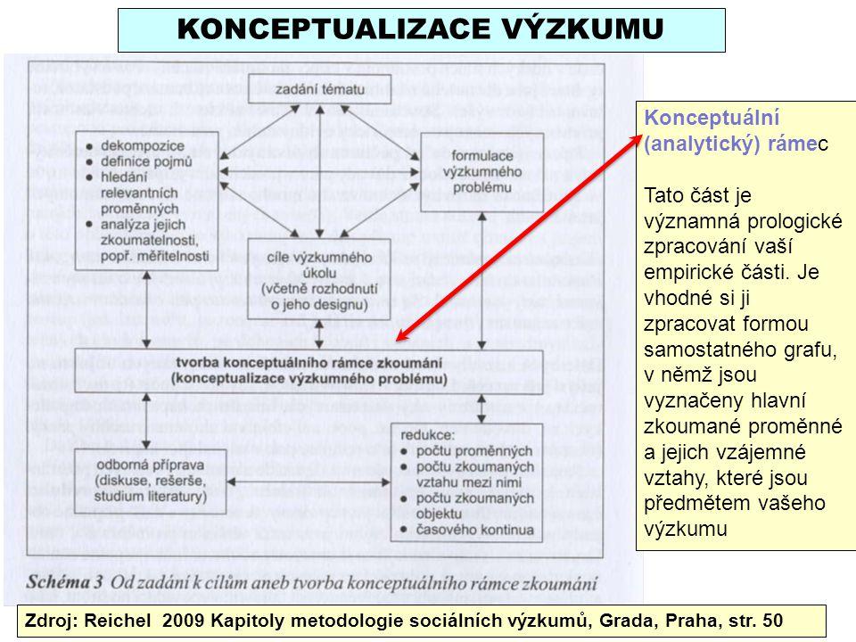 Zdroj: Reichel 2009 Kapitoly metodologie sociálních výzkumů, Grada, Praha, str. 50 KONCEPTUALIZACE VÝZKUMU Konceptuální (analytický) rámec Tato část j