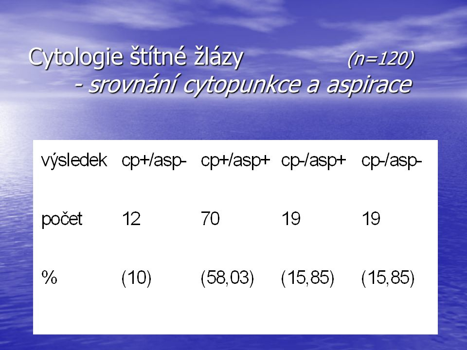 Cytologie štítné žlázy (n=120) - srovnání cytopunkce a aspirace