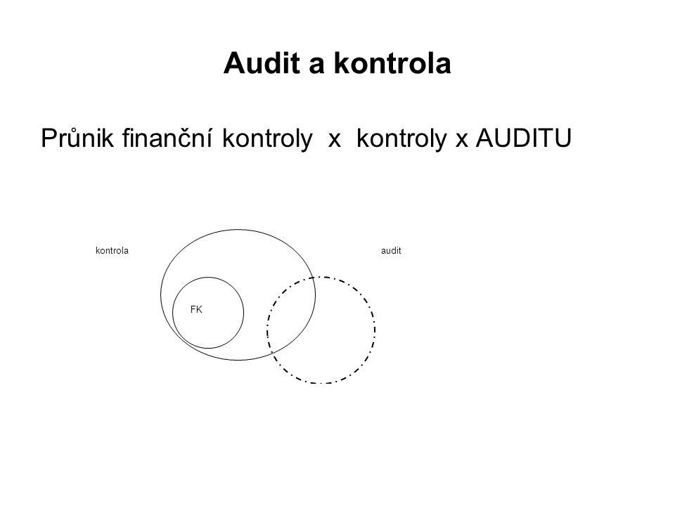 Audit a kontrola Průnik finanční kontroly x kontroly x AUDITU auditkontrola FK