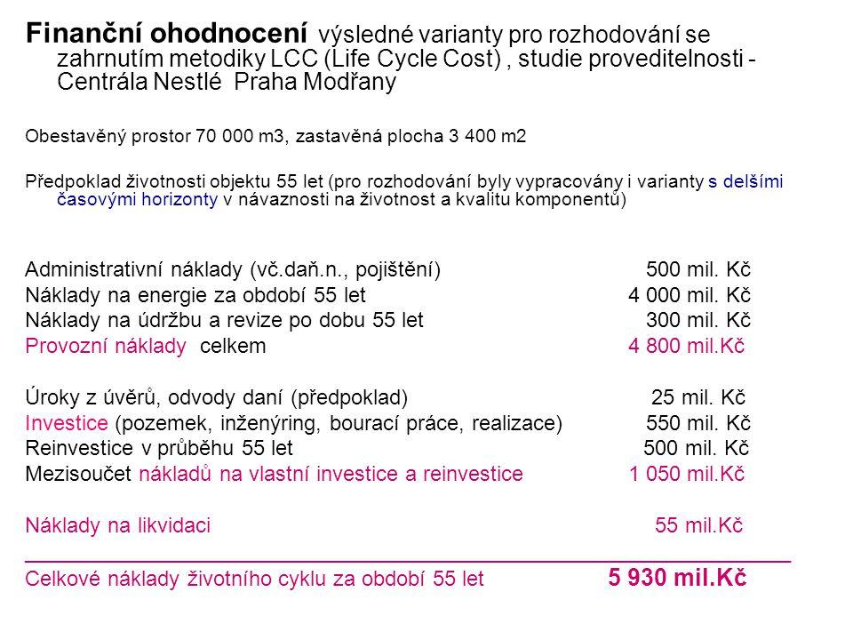 Finanční ohodnocení výsledné varianty pro rozhodování se zahrnutím metodiky LCC (Life Cycle Cost), studie proveditelnosti - Centrála Nestlé Praha Modřany Obestavěný prostor 70 000 m3, zastavěná plocha 3 400 m2 Předpoklad životnosti objektu 55 let (pro rozhodování byly vypracovány i varianty s delšími časovými horizonty v návaznosti na životnost a kvalitu komponentů) Administrativní náklady (vč.daň.n., pojištění) 500 mil.