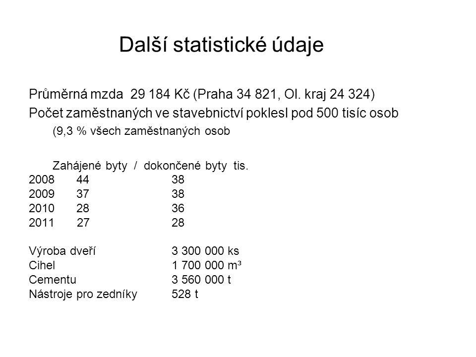 Další statistické údaje Průměrná mzda 29 184 Kč (Praha 34 821, Ol.