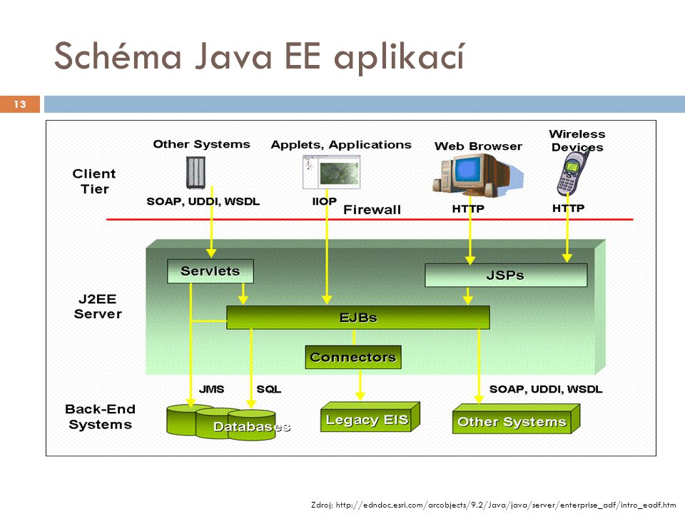Schéma Java EE aplikací Zdroj: http://edndoc.esri.com/arcobjects/9.2/Java/java/server/enterprise_adf/intro_eadf.htm 13
