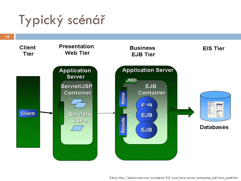 Typický scénář Zdroj: http://edndoc.esri.com/arcobjects/9.2/Java/java/server/enterprise_adf/intro_eadf.htm 14