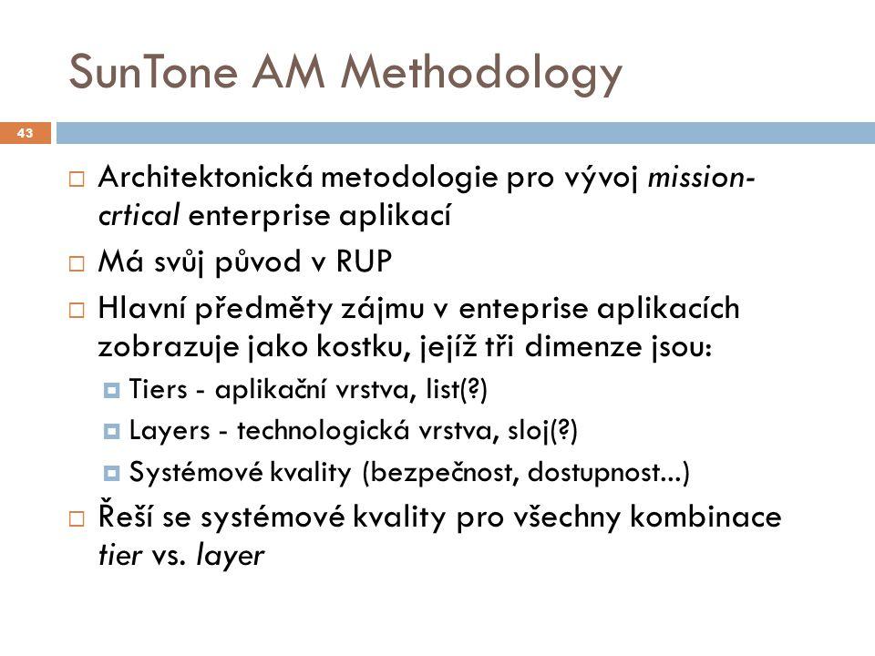 SunTone AM Methodology  Architektonická metodologie pro vývoj mission- crtical enterprise aplikací  Má svůj původ v RUP  Hlavní předměty zájmu v en