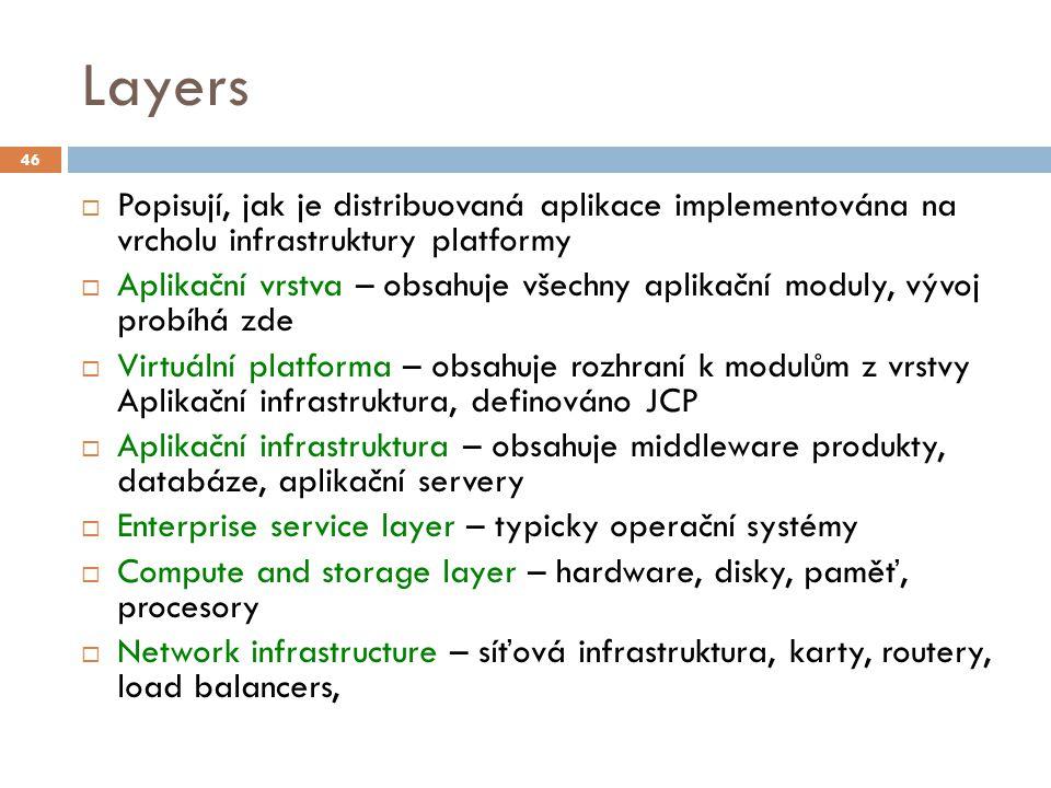 Layers  Popisují, jak je distribuovaná aplikace implementována na vrcholu infrastruktury platformy  Aplikační vrstva – obsahuje všechny aplikační mo