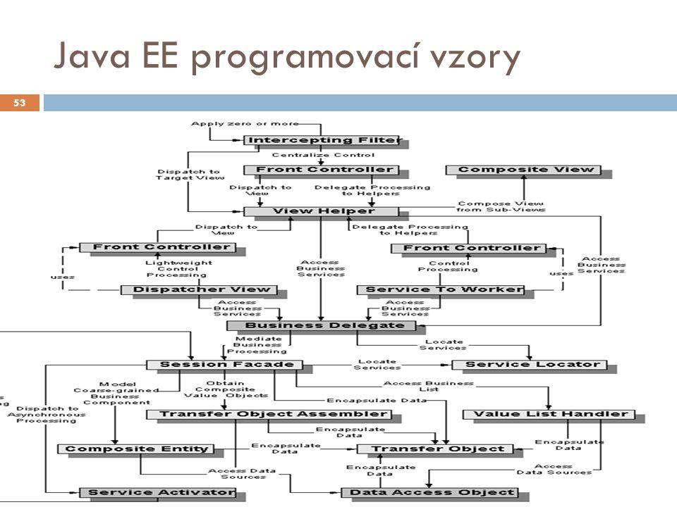 Java EE programovací vzory 53