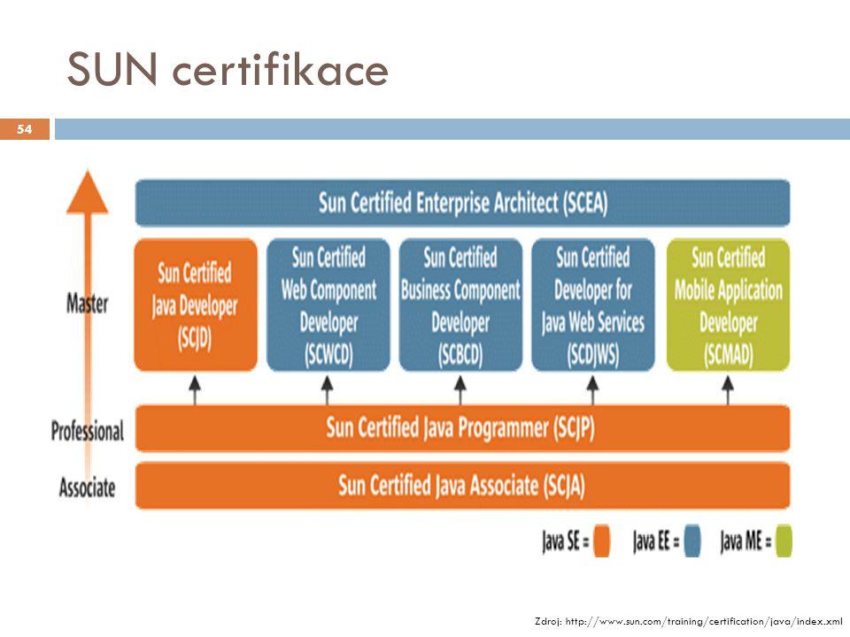 SUN certifikace Zdroj: http://www.sun.com/training/certification/java/index.xml 54