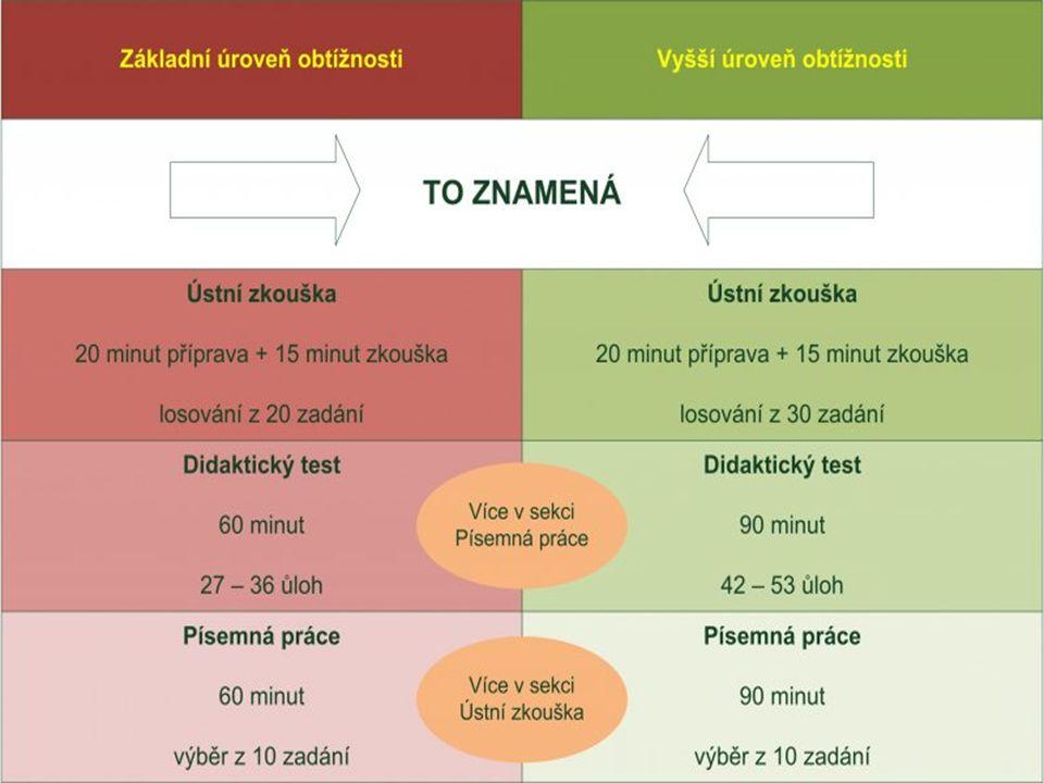 CIZÍ JAZYK – SPOLEČNÁ ČÁST Maturitní zkouška z cizího jazyka má ve společné části MZ vždy (bez ohledu na to, zda je konána jako zkouška povinná či nepovinná) charakter komplexní jazykové zkoušky, tzn., že se skládá ze tří povinných dílčích zkoušek : ústní zkoušky, ústní zkoušky, ústní zkoušky ústní zkoušky didaktického testu (obsahuje dva subtesty – čtení a poslech) didaktického testu (obsahuje dva subtesty – čtení a poslech) didaktického testu didaktického testu písemné práce.