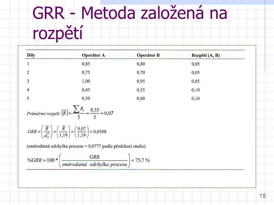 15 GRR - Metoda založená na rozpětí