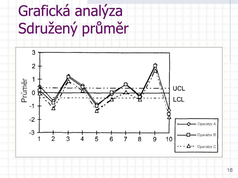 16 Grafická analýza Sdružený průměr