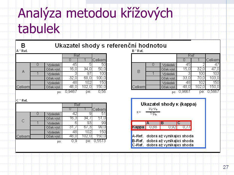 27 Analýza metodou křížových tabulek