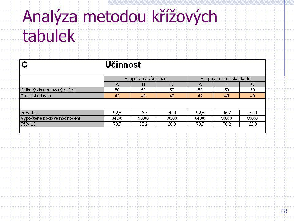 28 Analýza metodou křížových tabulek