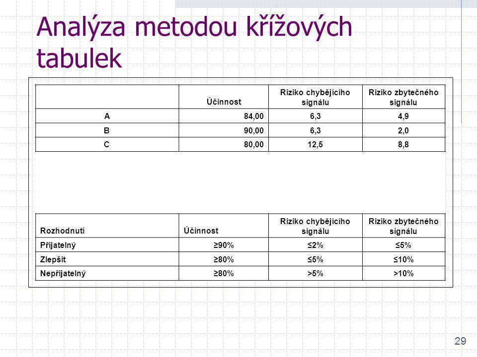 29 Analýza metodou křížových tabulek Účinnost Riziko chybějícího signálu Riziko zbytečného signálu A84,006,34,9 B90,006,32,0 C80,0012,58,8 RozhodnutíÚ