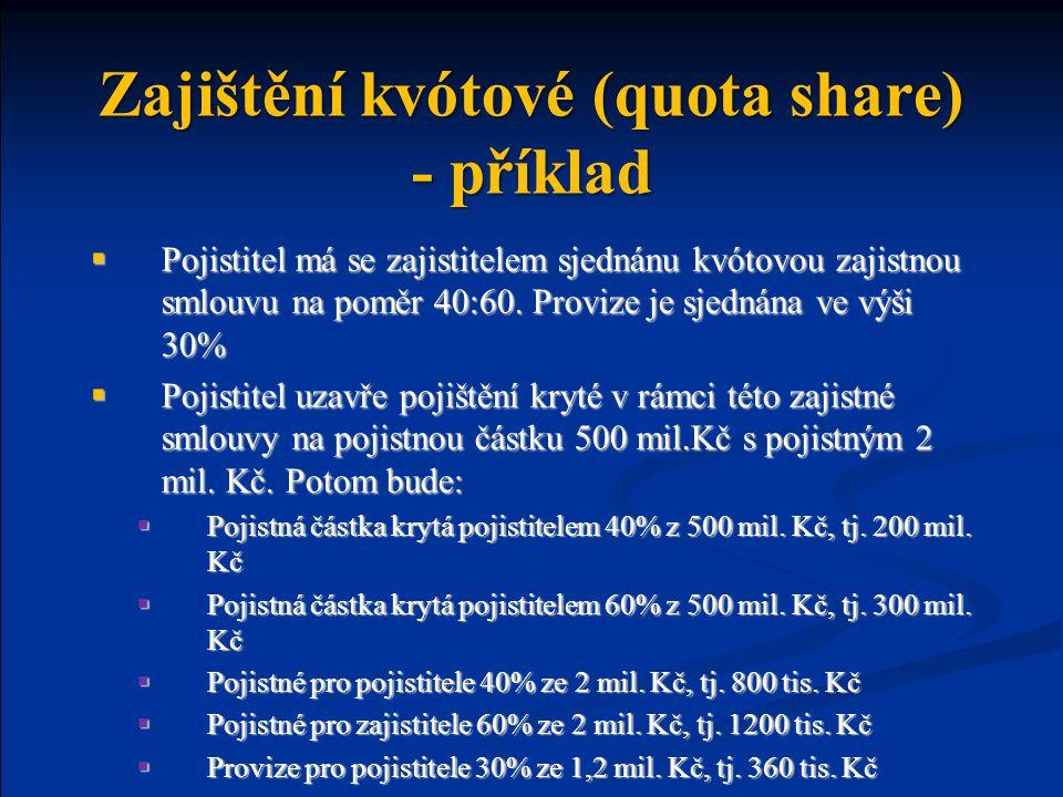 Zajištění kvótové (quota share) - příklad  Pojistitel má se zajistitelem sjednánu kvótovou zajistnou smlouvu na poměr 40:60.