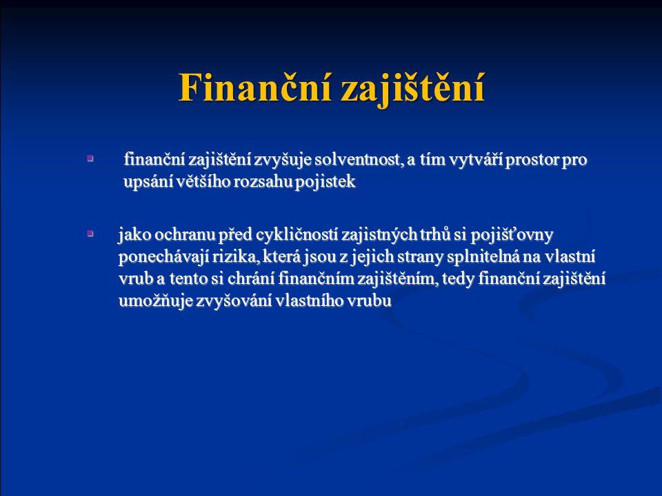 Finanční zajištění  finanční zajištění zvyšuje solventnost, a tím vytváří prostor pro upsání většího rozsahu pojistek  jako ochranu před cykličností zajistných trhů si pojišťovny ponechávají rizika, která jsou z jejich strany splnitelná na vlastní vrub a tento si chrání finančním zajištěním, tedy finanční zajištění umožňuje zvyšování vlastního vrubu