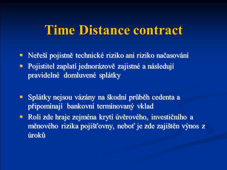 Time Distance contract  Neřeší pojistně technické riziko ani riziko načasování  Pojistitel zaplatí jednorázově zajistné a následují pravidelné domluvené splátky  Splátky nejsou vázány na škodní průběh cedenta a připomínají bankovní termínovaný vklad  Roli zde hraje zejména krytí úvěrového, investičního a měnového rizika pojišťovny, neboť je zde zajištěn výnos z úroků