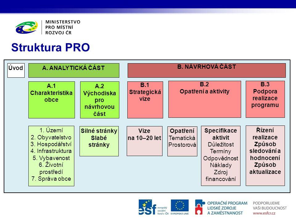 Struktura PRO A.2 Východiska pro návrhovou část A.1 Charakteristika obce B.1 Strategická vize B.3 Podpora realizace programu B.2 Opatření a aktivity A.