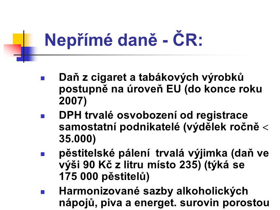 Nepřímé daně - ČR: Daň z cigaret a tabákových výrobků postupně na úroveň EU (do konce roku 2007) DPH trvalé osvobození od registrace samostatní podnikatelé (výdělek ročně  35.000) pěstitelské pálení trvalá výjimka (daň ve výši 90 Kč z litru místo 235) (týká se 175 000 pěstitelů) Harmonizované sazby alkoholických nápojů, piva a energet.