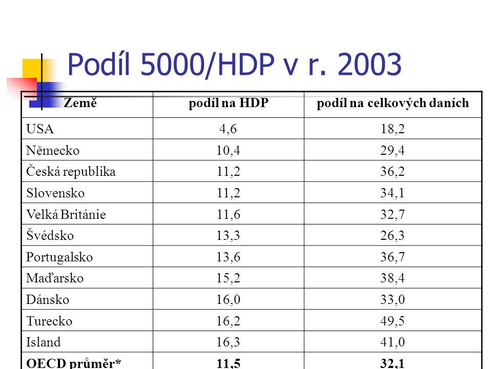 Podíl 5000/HDP v r. 2003 Zeměpodíl na HDPpodíl na celkových daních USA4,618,2 Německo10,429,4 Česká republika11,236,2 Slovensko11,234,1 Velká Británie