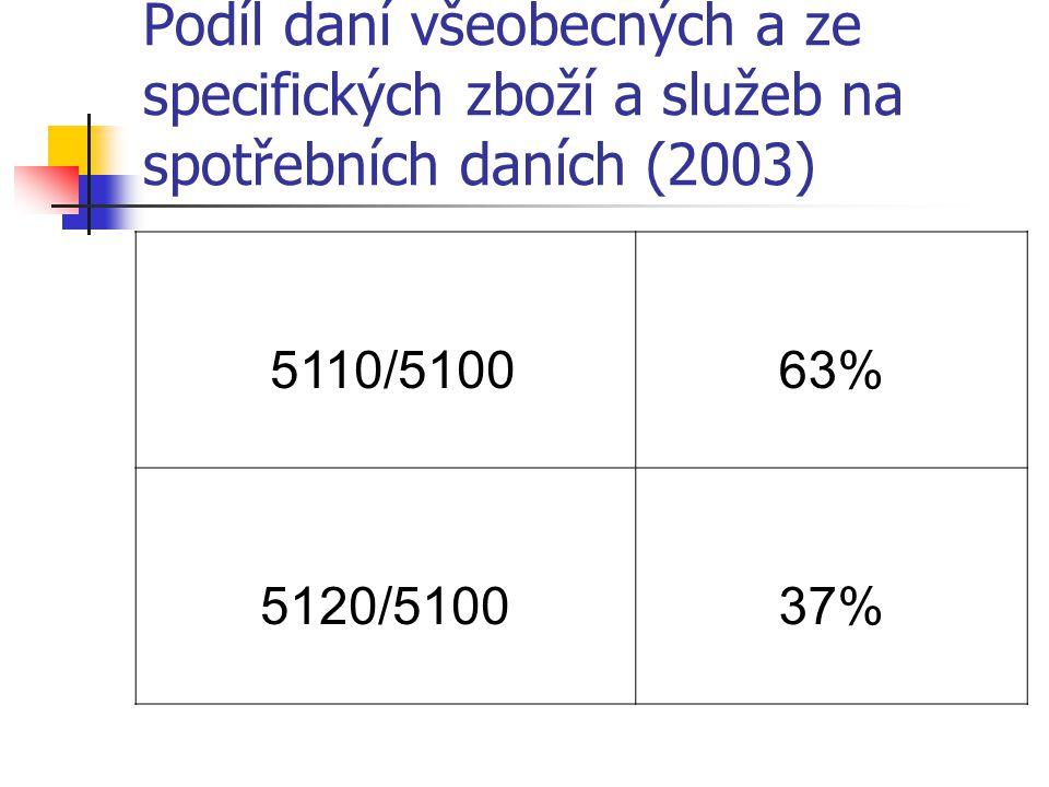 Podíl daní všeobecných a ze specifických zboží a služeb na spotřebních daních (2003) 5110/510063% 5120/510037%