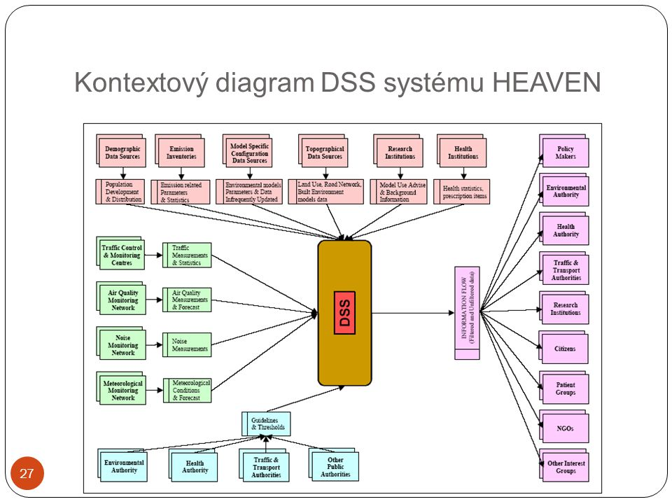Kontextový diagram DSS systému HEAVEN 27