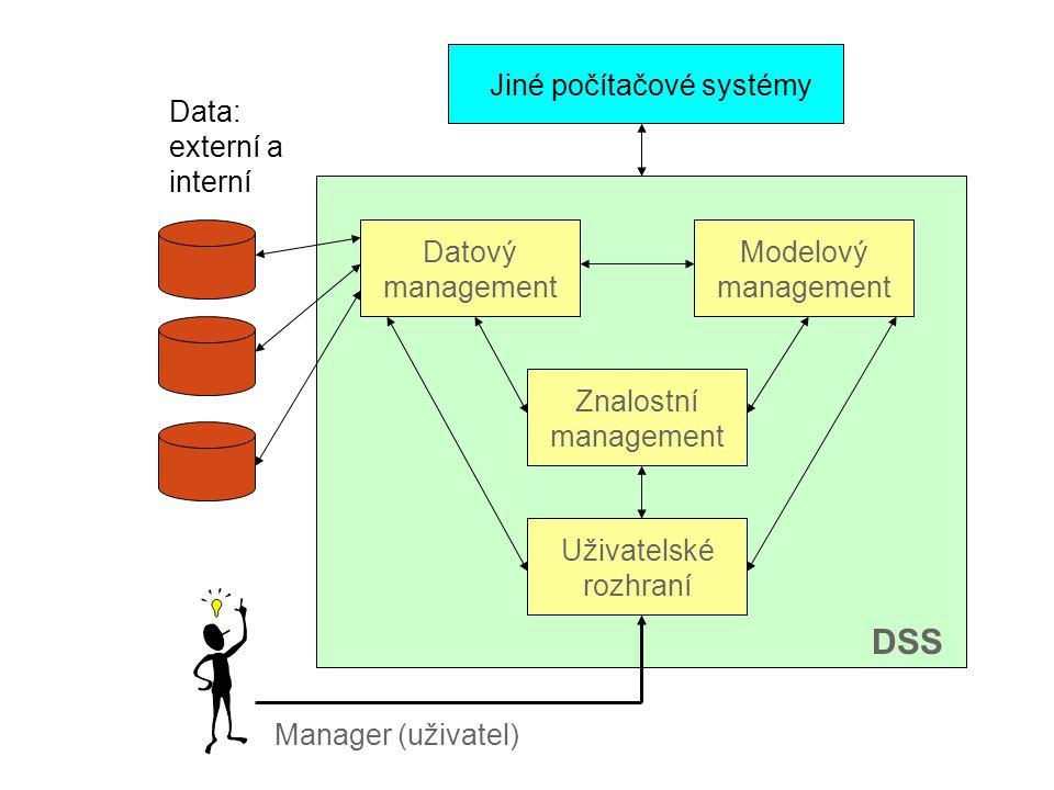 Jiné počítačové systémy Manager (uživatel) Data: externí a interní Datový management Modelový management Znalostní management Uživatelské rozhraní DSS