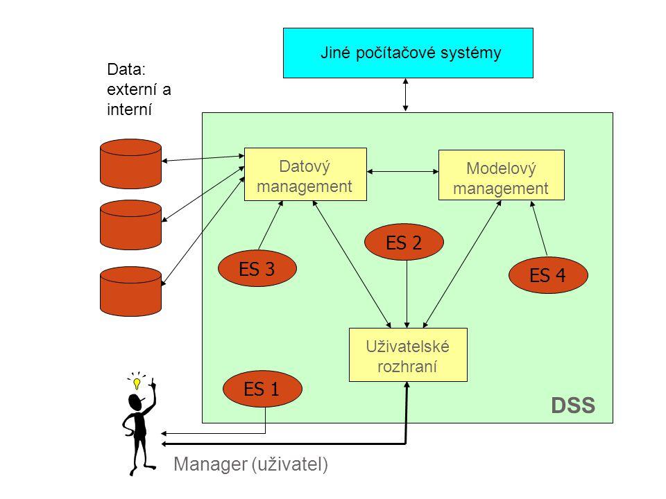 Jiné počítačové systémy Manager (uživatel) Data: externí a interní Datový management Modelový management Uživatelské rozhraní DSS ES 2 ES 1 ES 3 ES 4