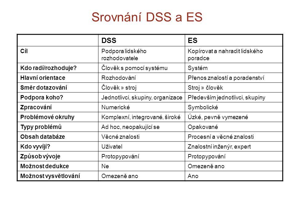 Srovnání DSS a ES DSSES CílPodpora lidského rozhodovatele Kopírovat a nahradit lidského poradce Kdo radí/rozhoduje?Člověk s pomocí systémuSystém Hlavn