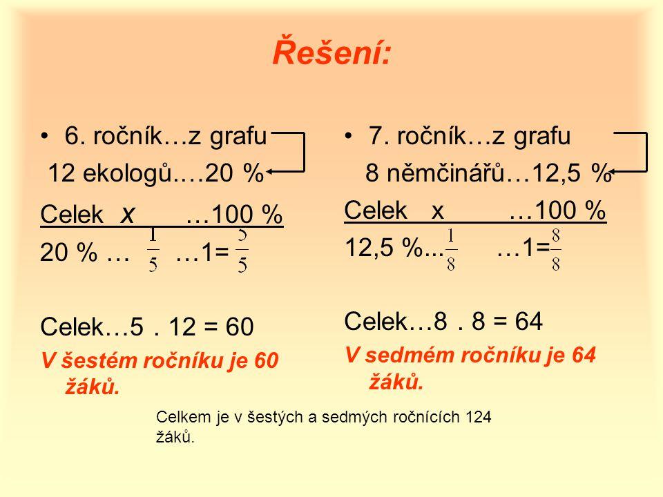 Řešení: 6. ročník…z grafu 12 ekologů.…20 % Celek x …100 % 20 % … …1= Celek…5. 12 = 60 V šestém ročníku je 60 žáků. 7. ročník…z grafu 8 němčinářů…12,5