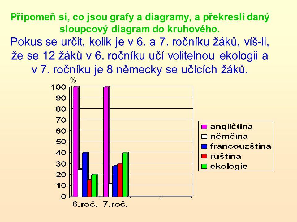 Připomeň si, co jsou grafy a diagramy, a překresli daný sloupcový diagram do kruhového. Pokus se určit, kolik je v 6. a 7. ročníku žáků, víš-li, že se