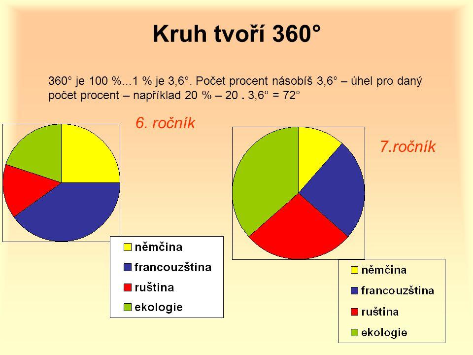 Kruh tvoří 360° 360° je 100 %...1 % je 3,6°. Počet procent násobíš 3,6° – úhel pro daný počet procent – například 20 % – 20. 3,6° = 72° 6. ročník 7.ro