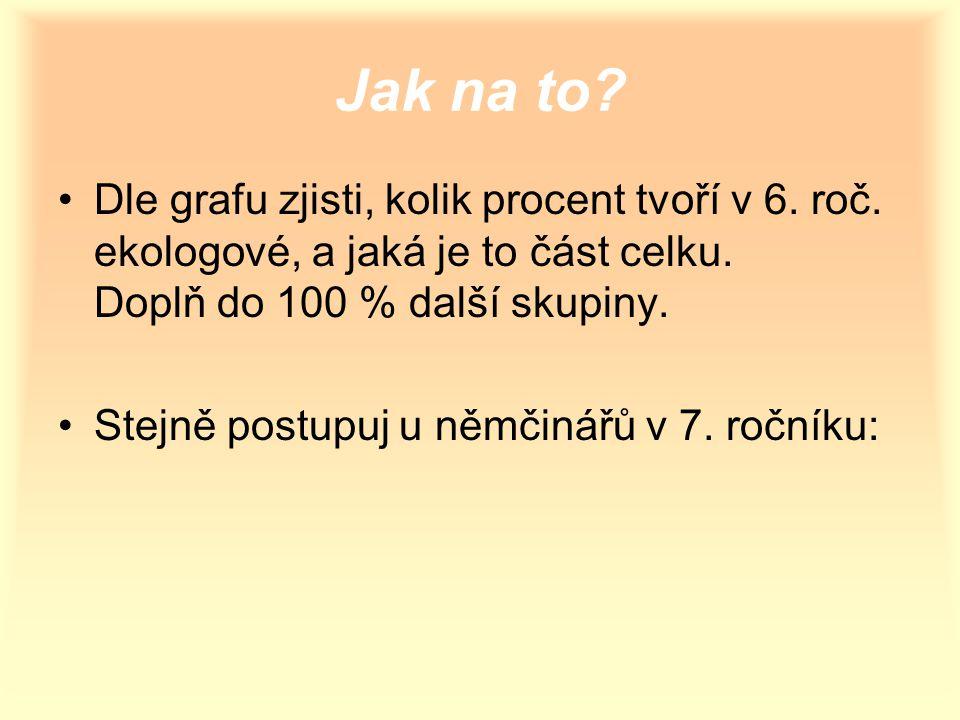 Řešení: 6.ročník…z grafu 12 ekologů.…20 % Celek x …100 % 20 % … …1= Celek…5.