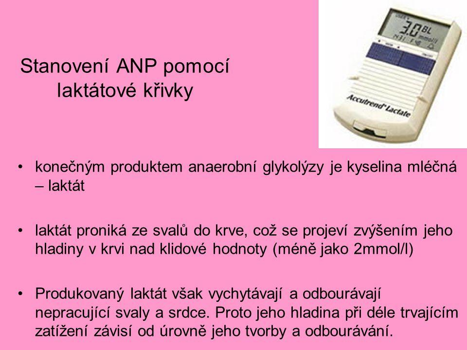 Stanovení ANP pomocí laktátové křivky konečným produktem anaerobní glykolýzy je kyselina mléčná – laktát laktát proniká ze svalů do krve, což se proje