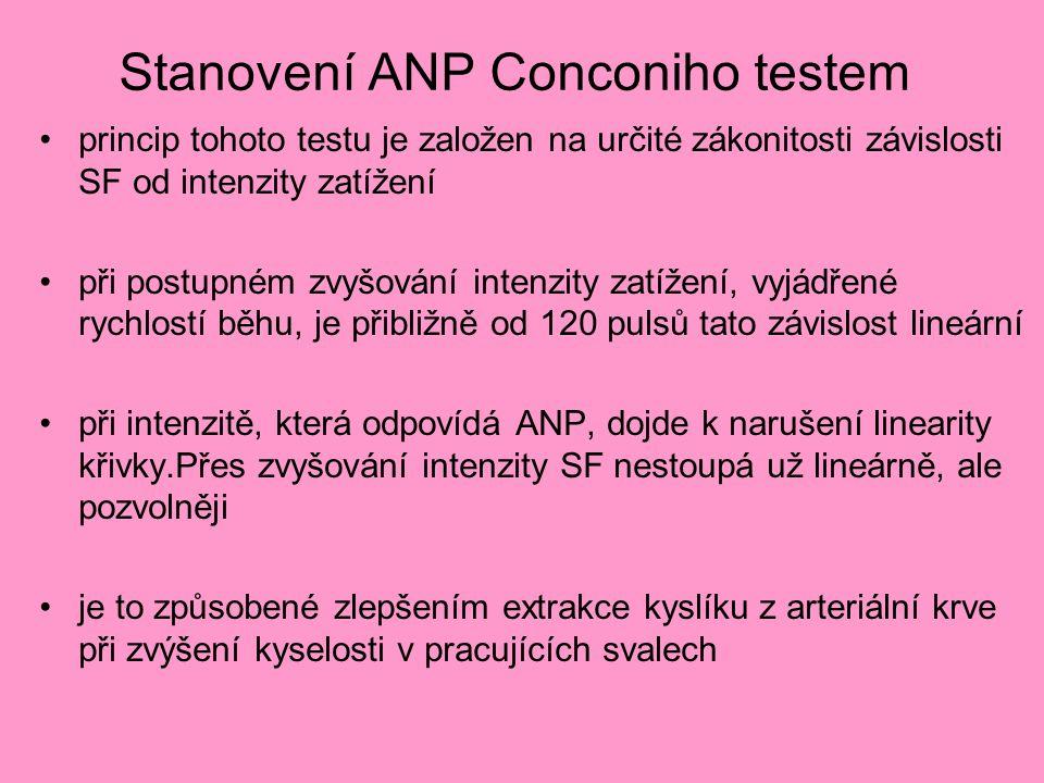 Stanovení ANP Conconiho testem princip tohoto testu je založen na určité zákonitosti závislosti SF od intenzity zatížení při postupném zvyšování intenzity zatížení, vyjádřené rychlostí běhu, je přibližně od 120 pulsů tato závislost lineární při intenzitě, která odpovídá ANP, dojde k narušení linearity křivky.Přes zvyšování intenzity SF nestoupá už lineárně, ale pozvolněji je to způsobené zlepšením extrakce kyslíku z arteriální krve při zvýšení kyselosti v pracujících svalech