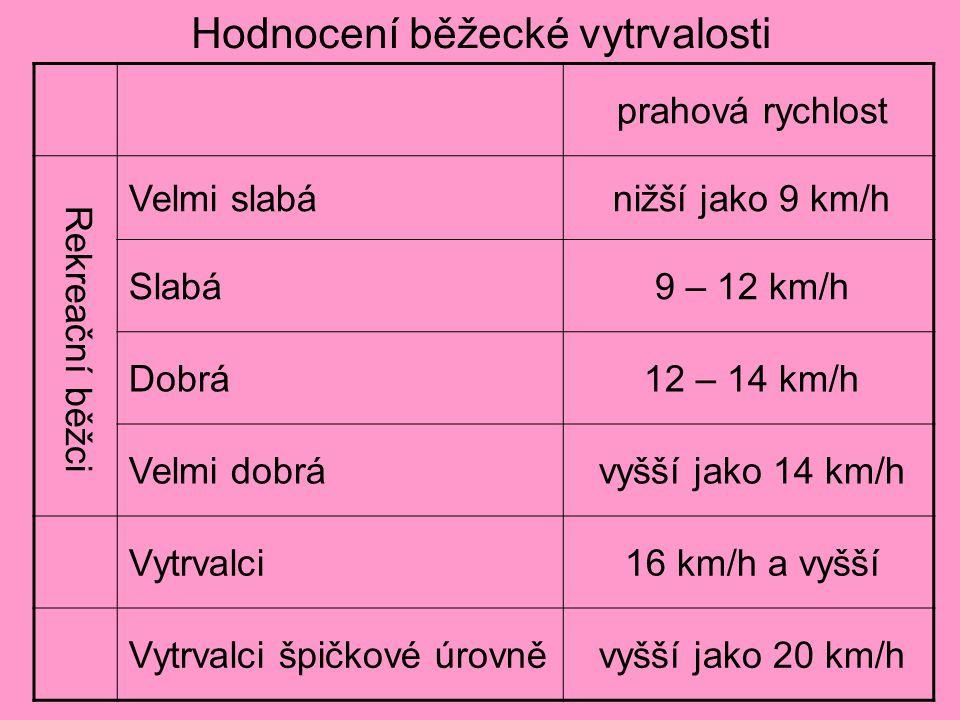 Hodnocení běžecké vytrvalosti prahová rychlost Rekreační běžci Velmi slabánižší jako 9 km/h Slabá9 – 12 km/h Dobrá12 – 14 km/h Velmi dobrávyšší jako 14 km/h Vytrvalci16 km/h a vyšší Vytrvalci špičkové úrovněvyšší jako 20 km/h