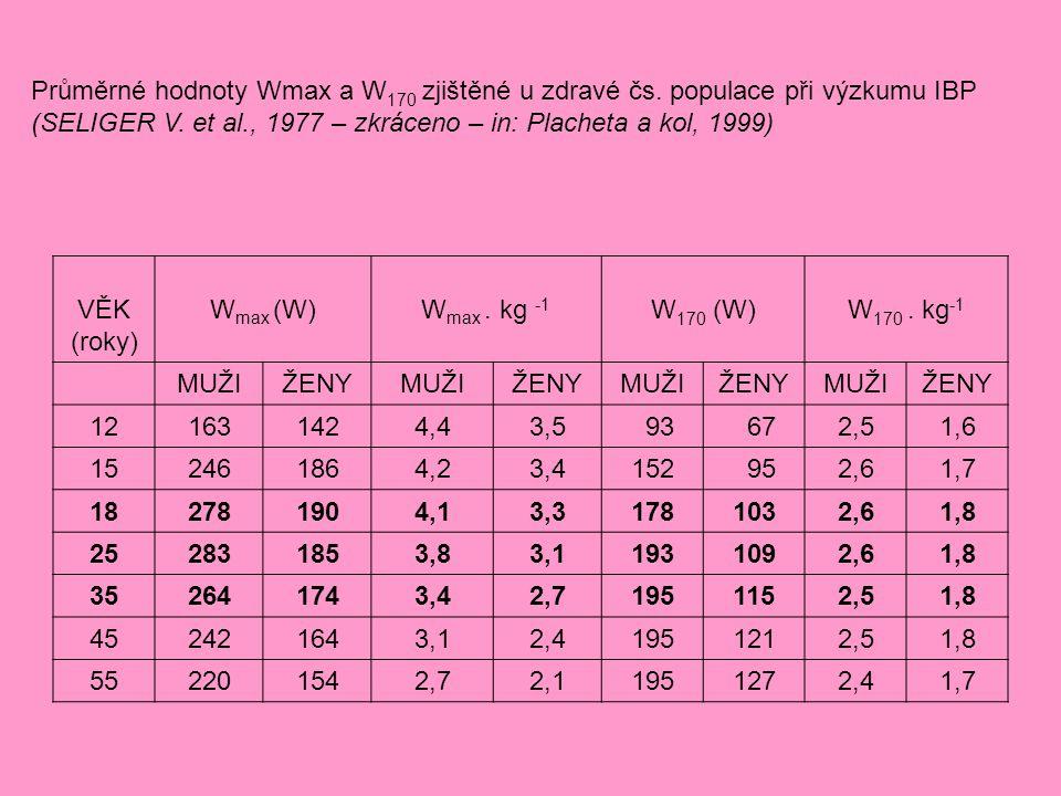 Průměrné hodnoty Wmax a W 170 zjištěné u zdravé čs. populace při výzkumu IBP (SELIGER V. et al., 1977 – zkráceno – in: Placheta a kol, 1999) VĚK (roky