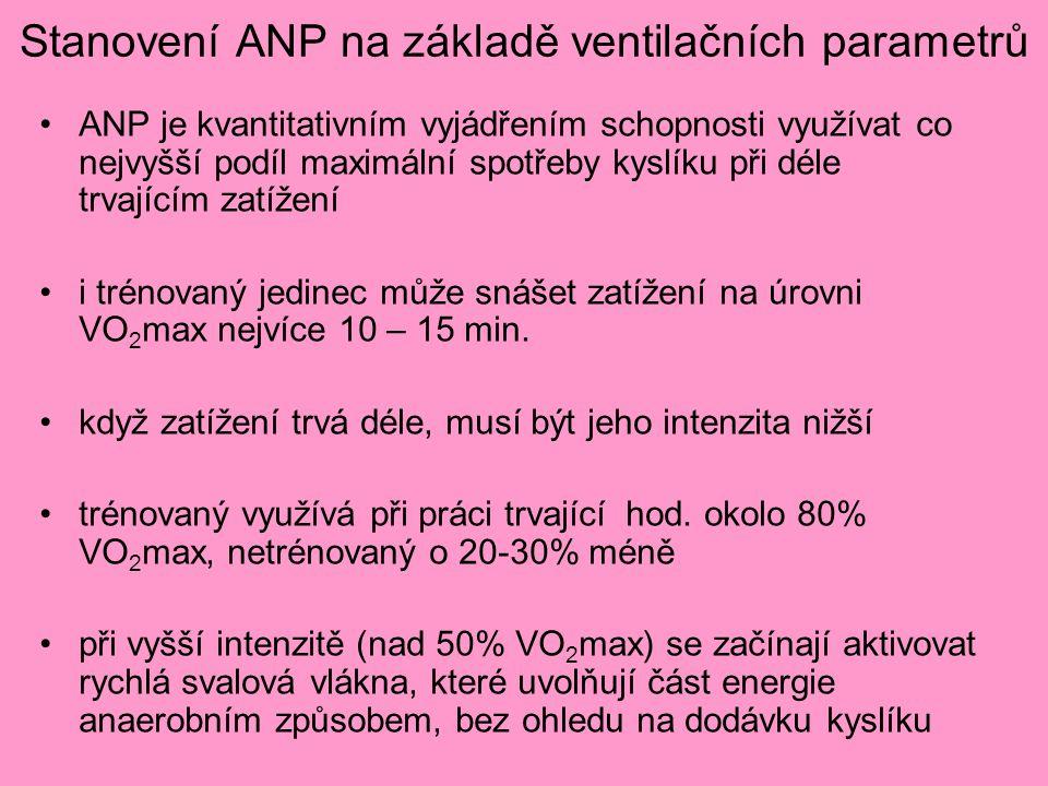 Stanovení ANP na základě ventilačních parametrů ANP je kvantitativním vyjádřením schopnosti využívat co nejvyšší podíl maximální spotřeby kyslíku při déle trvajícím zatížení i trénovaný jedinec může snášet zatížení na úrovni VO 2 max nejvíce 10 – 15 min.